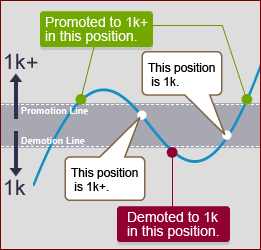 Illustration of ranking promotion